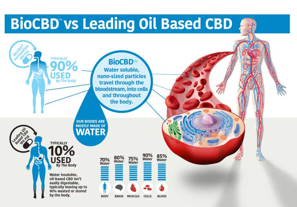Bioavailable Water Soluble CBD Oil