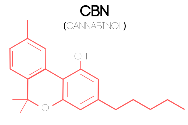 An illustration of a Cannabinol (CBN) molecular structure