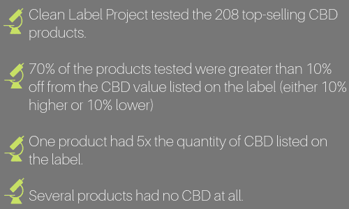 Clean Label Project facts and statistics